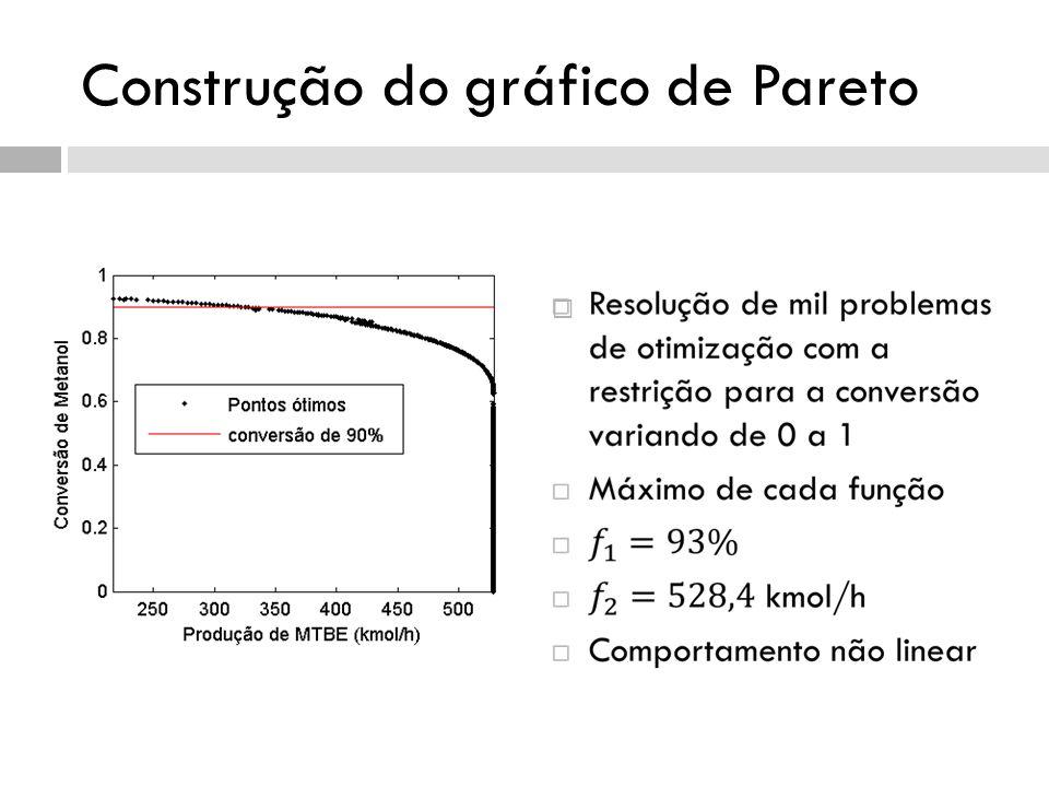 Construção do gráfico de Pareto