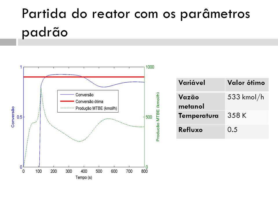 Partida do reator com os parâmetros padrão