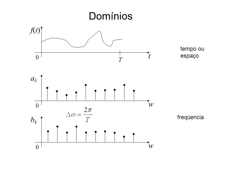 Domínios f(t) tempo ou espaço t T ak w bk freqüencia w