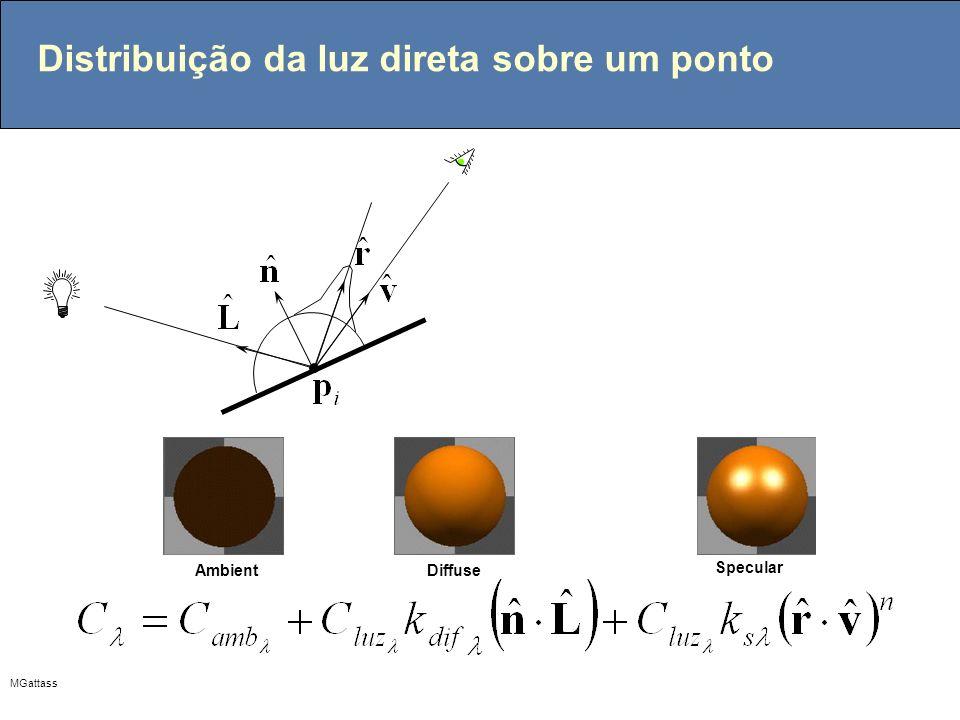 Distribuição da luz direta sobre um ponto