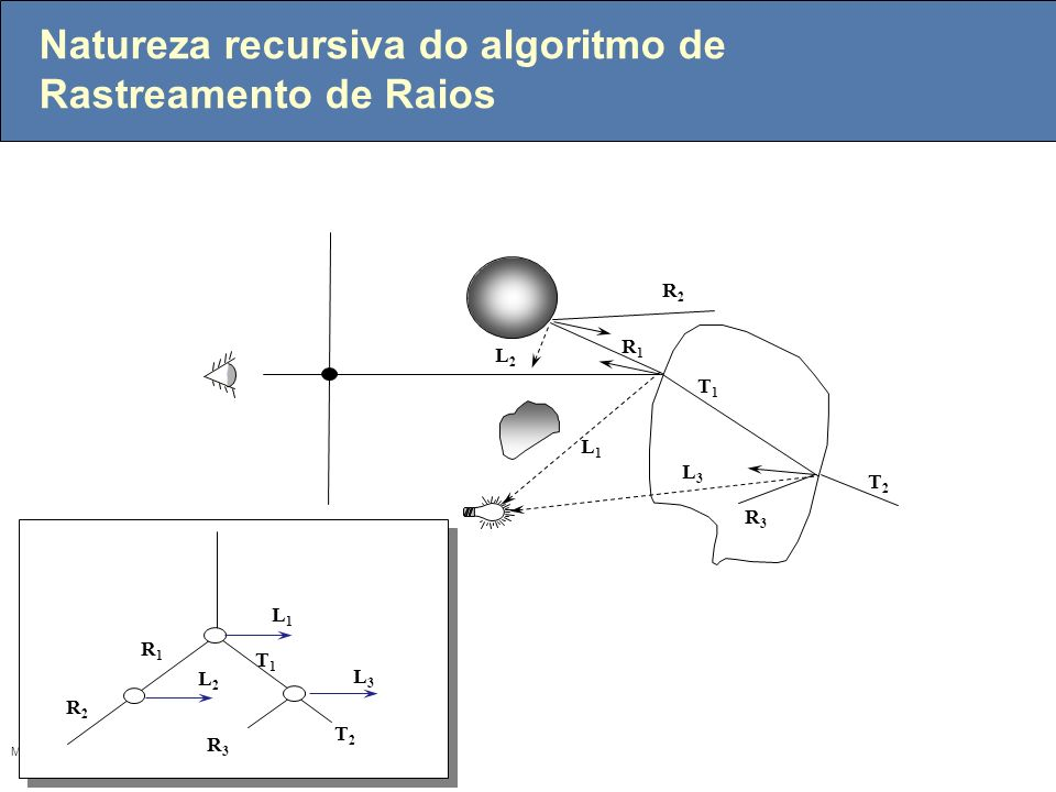 Natureza recursiva do algoritmo de Rastreamento de Raios
