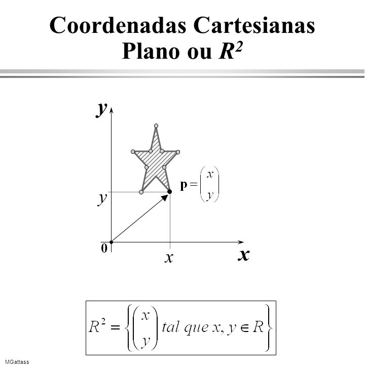 Coordenadas Cartesianas Plano ou R2