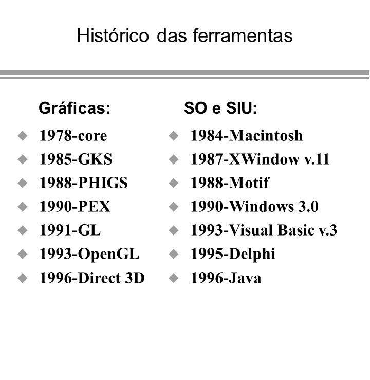 Histórico das ferramentas