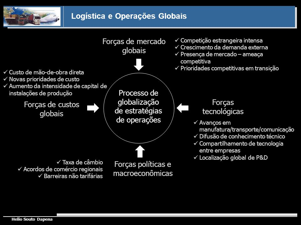 Forças de mercado globais Processo de globalização de estratégias