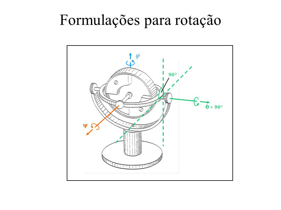 Formulações para rotação
