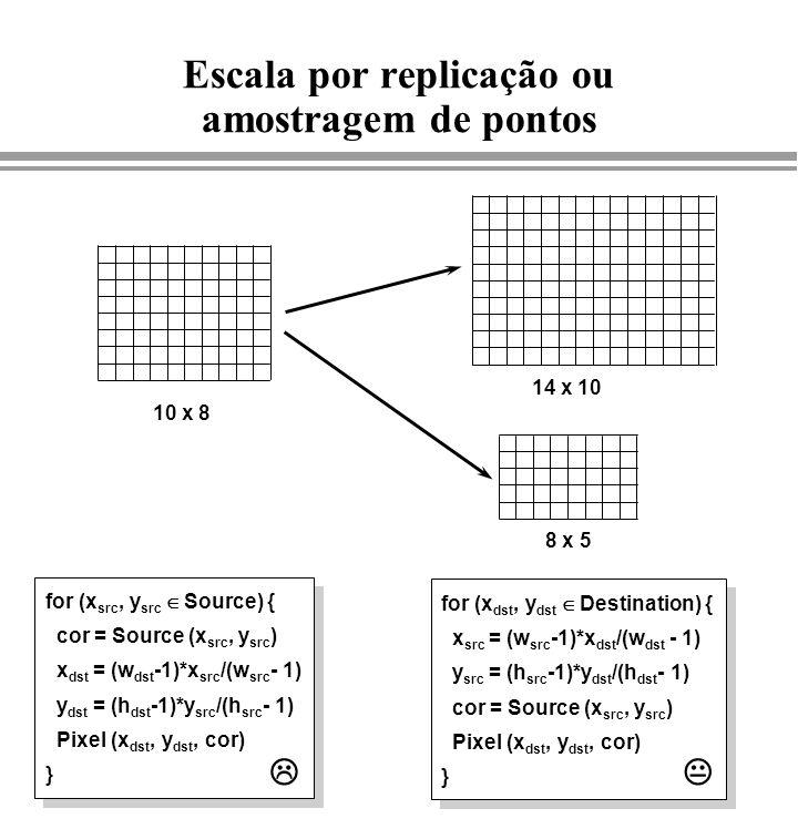 Escala por replicação ou amostragem de pontos