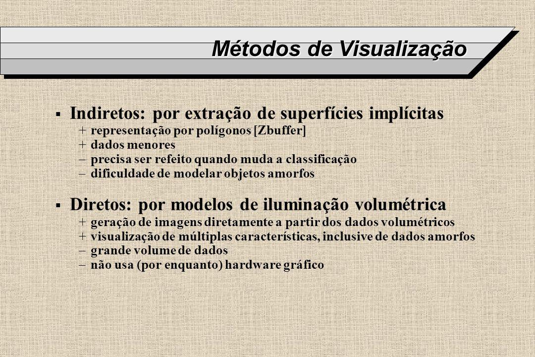 Métodos de Visualização