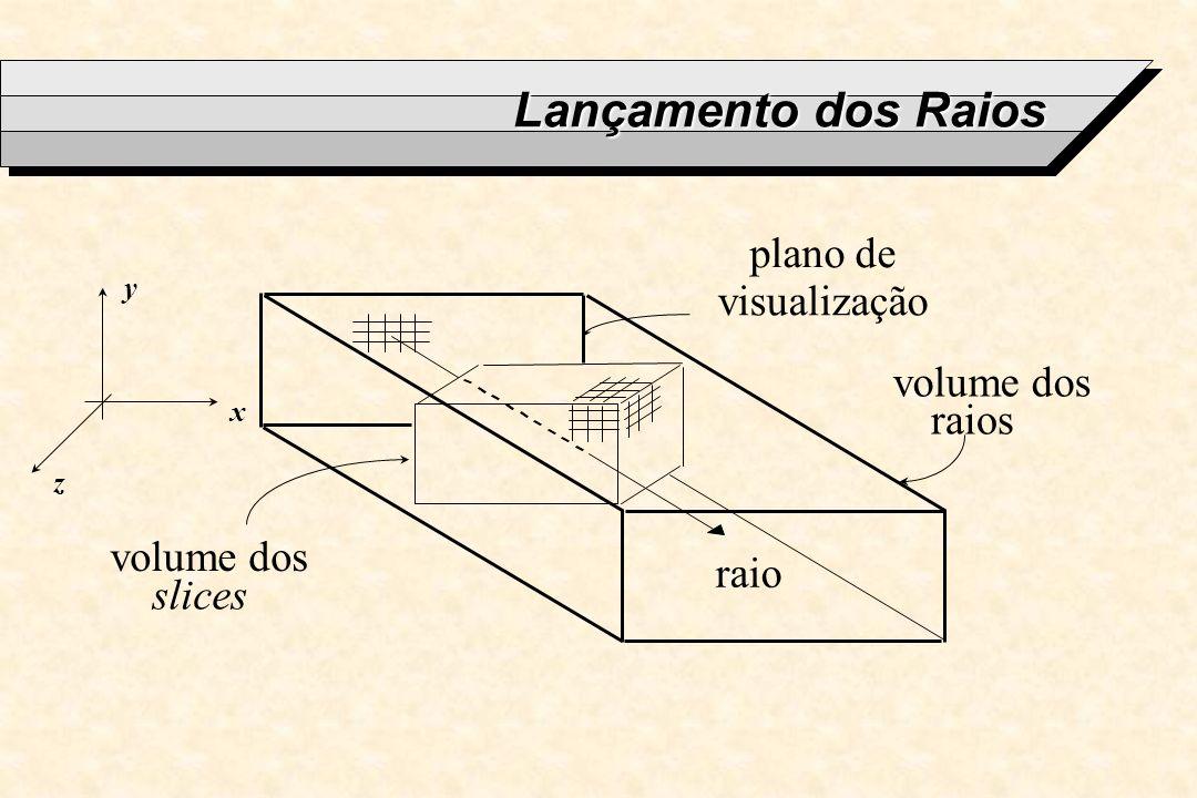 Lançamento dos Raios plano de visualização volume dos raios volume dos