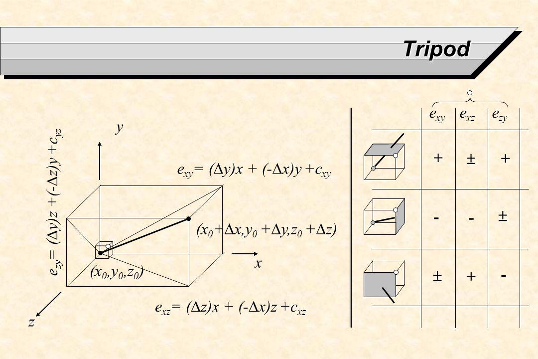 Tripod exy exz ezy y +  + exy= (Dy)x + (-Dx)y +cxy