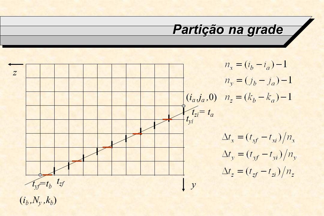 Partição na grade z (ia ,ja ,0) tzi= ta tyi tzf tyf=tb y (ib ,Ny ,kb)
