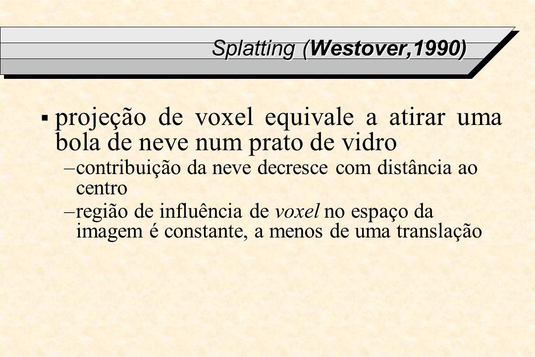 Splatting (Westover,1990) projeção de voxel equivale a atirar uma bola de neve num prato de vidro.