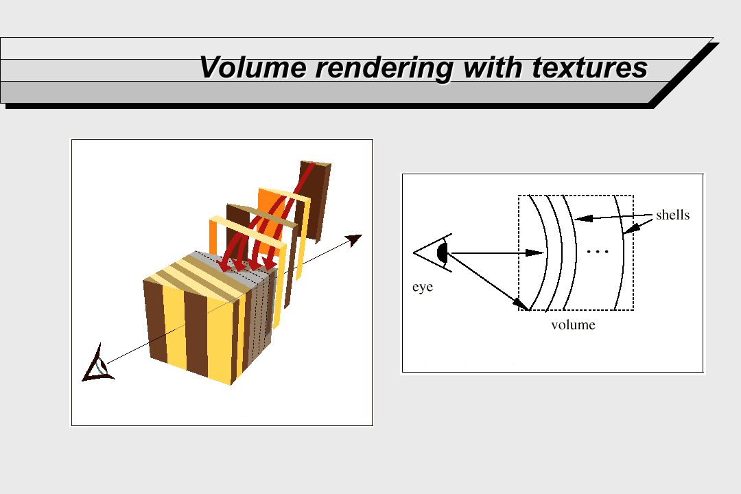 Volume rendering with textures