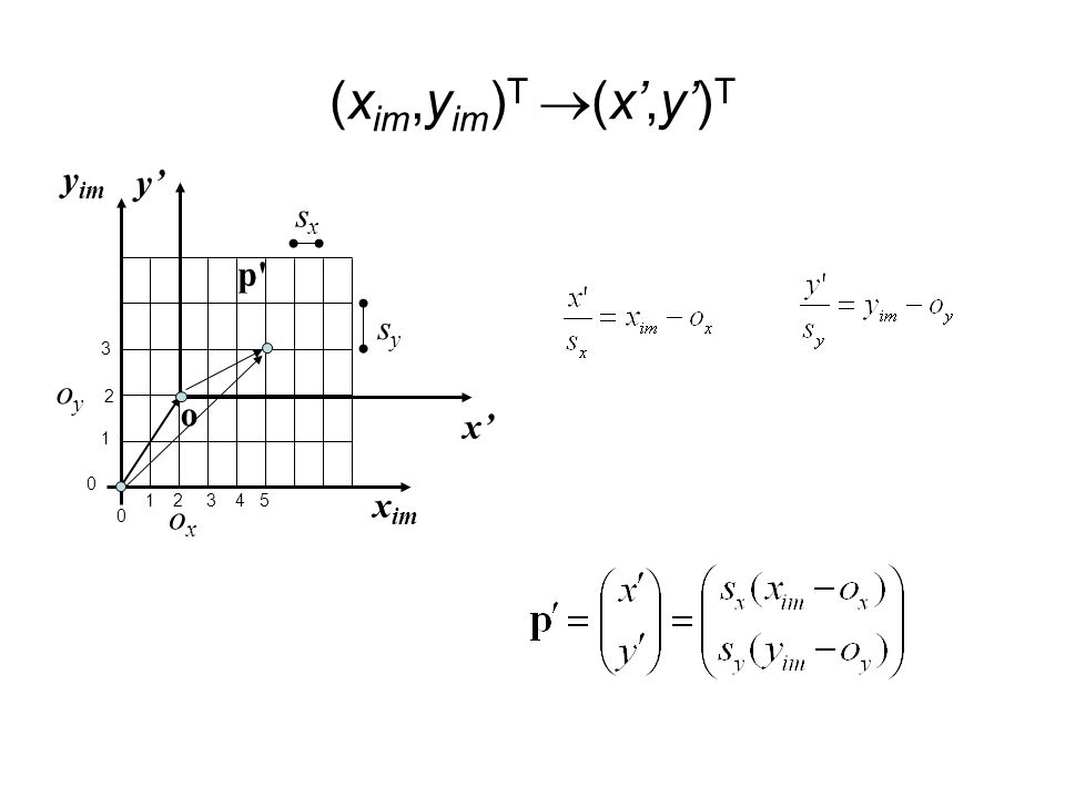 (xim,yim)T (x',y')T yim y' sx p sy 3 oy 2 o x' 1 xim 1 ox 2 3 4 5