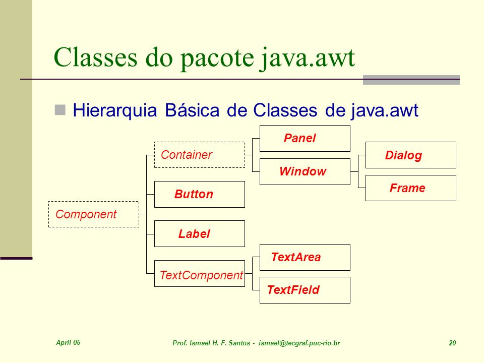 Classes do pacote java.awt