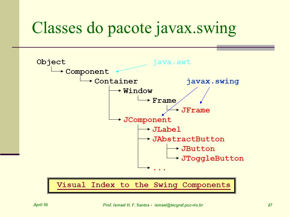 Classes do pacote javax.swing