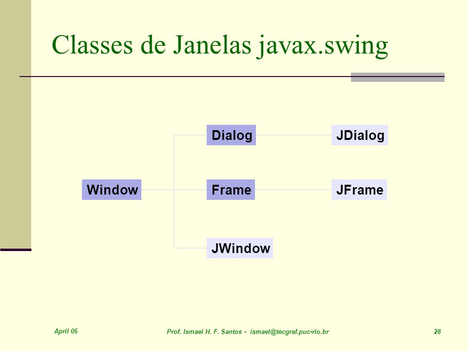 Classes de Janelas javax.swing