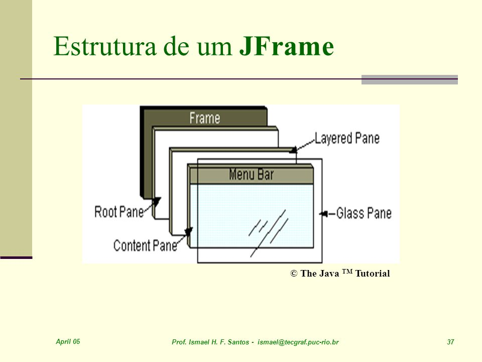 Estrutura de um JFrame © The Java TM Tutorial April 05