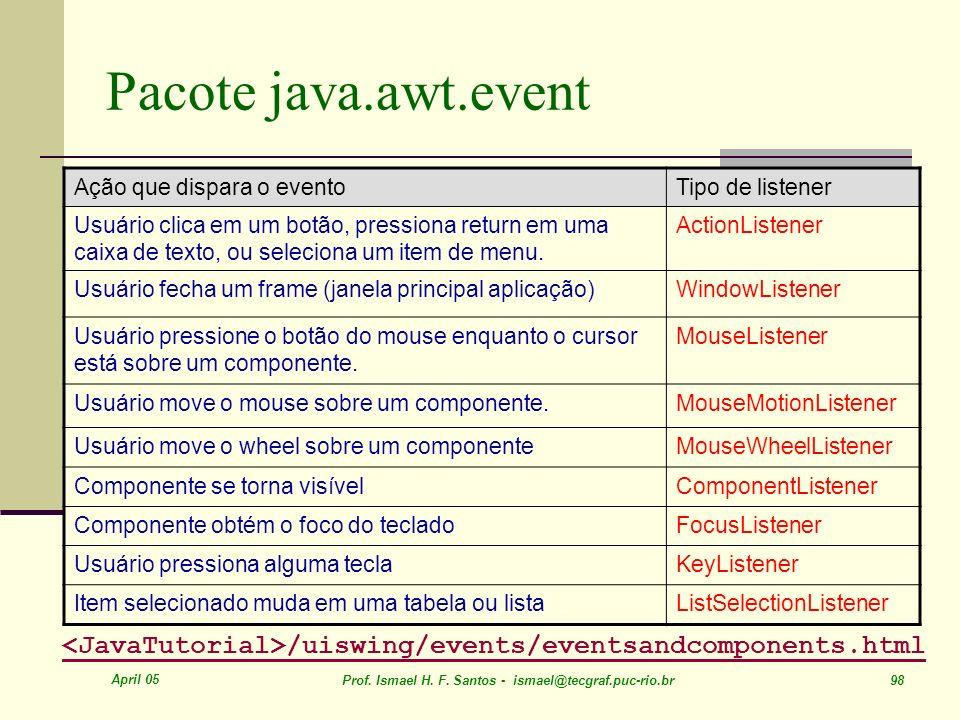 Pacote java.awt.event Ação que dispara o evento. Tipo de listener.