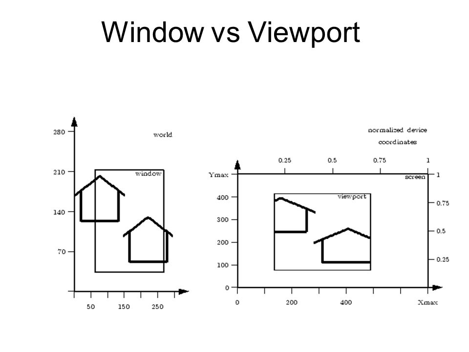 Window vs Viewport