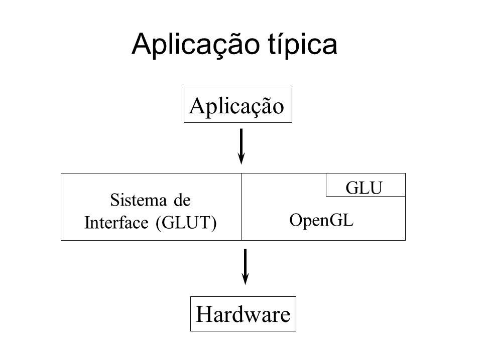 Aplicação típica Aplicação Hardware GLU Sistema de Interface (GLUT)