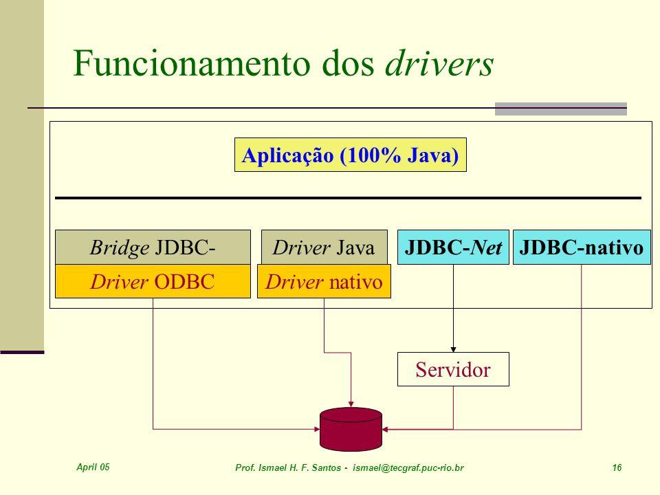 Funcionamento dos drivers