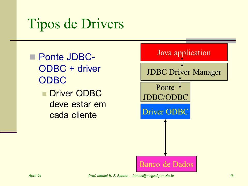 Tipos de Drivers Ponte JDBC-ODBC + driver ODBC