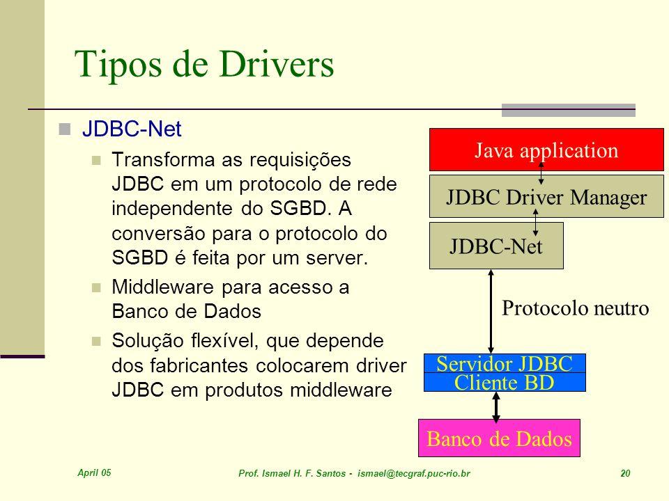Tipos de Drivers JDBC-Net Java application JDBC Driver Manager