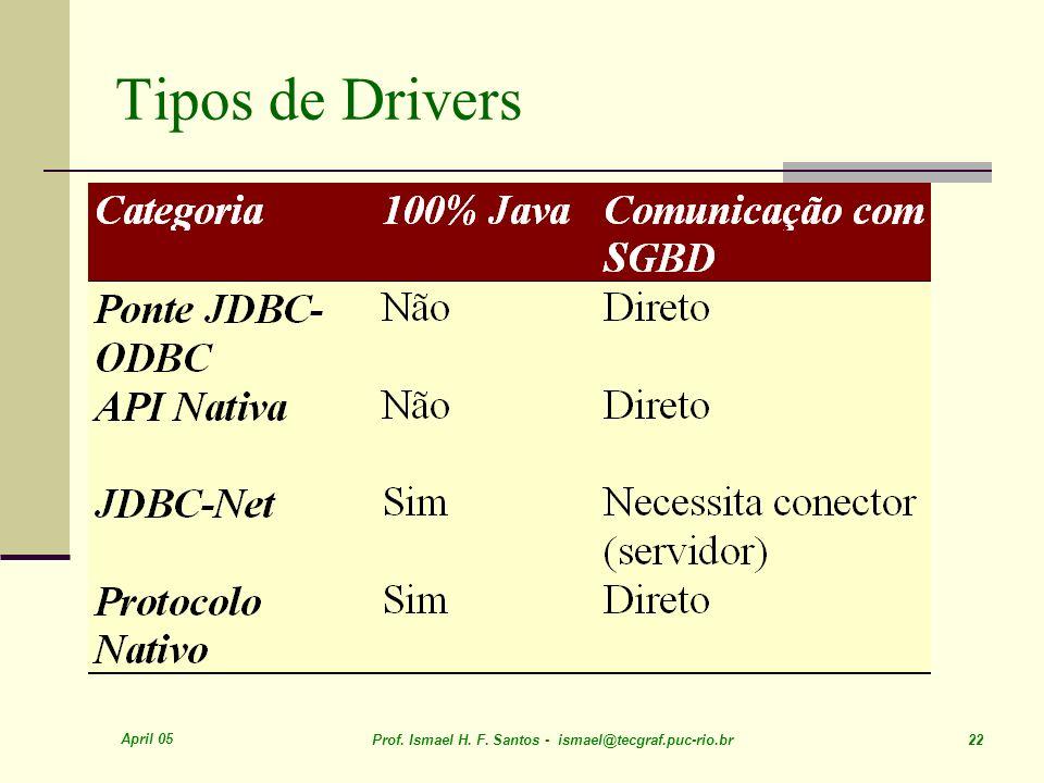Tipos de Drivers April 05. Prof. Ismael H. F.