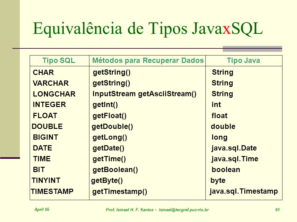 Equivalência de Tipos JavaxSQL