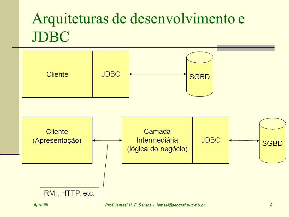 Arquiteturas de desenvolvimento e JDBC
