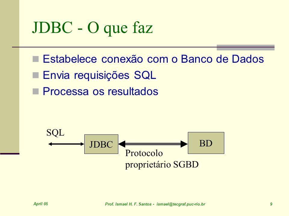 JDBC - O que faz Estabelece conexão com o Banco de Dados