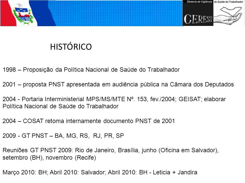 HISTÓRICO 1998 – Proposição da Política Nacional de Saúde do Trabalhador.