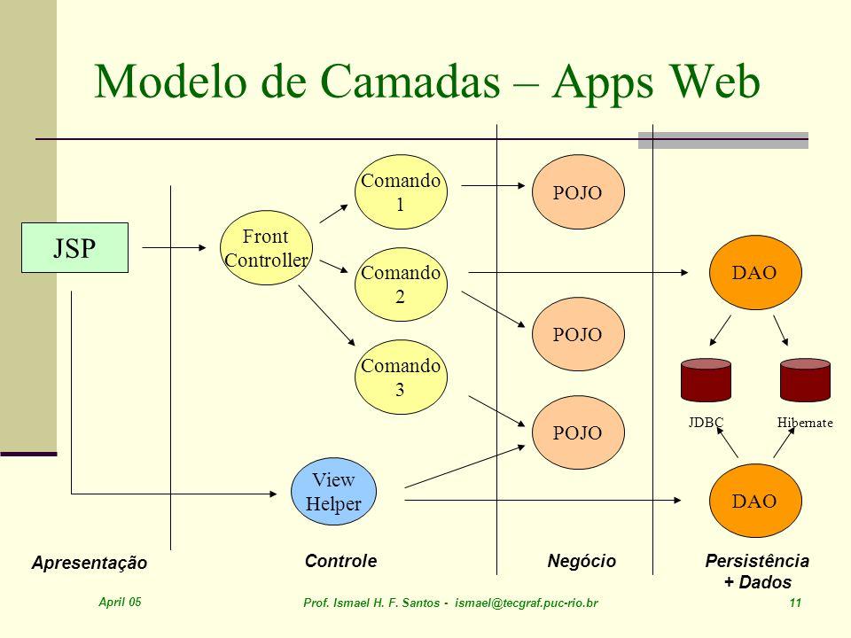 Modelo de Camadas – Apps Web