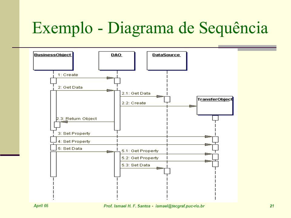 Exemplo - Diagrama de Sequência