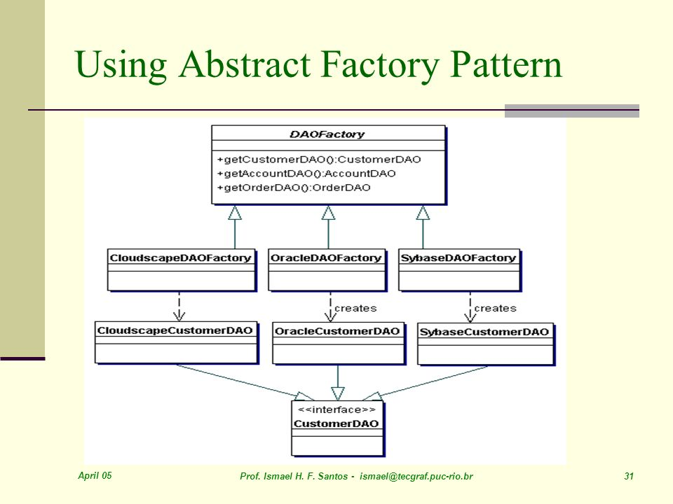 Using Abstract Factory Pattern