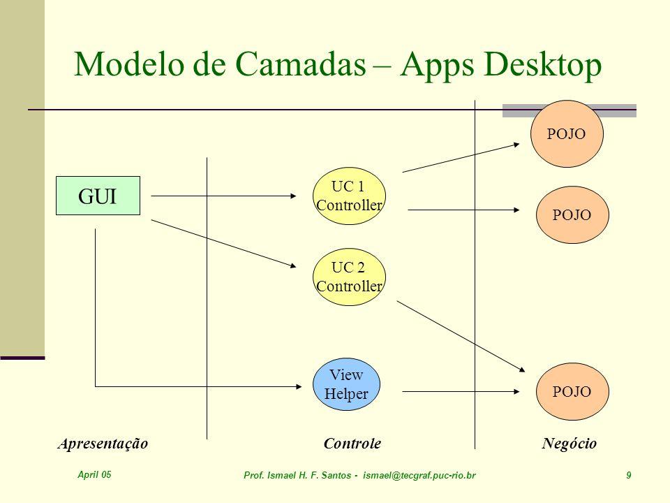 Modelo de Camadas – Apps Desktop