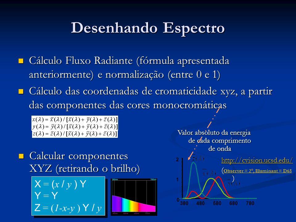 Valor absoluto da energia de cada comprimento de onda