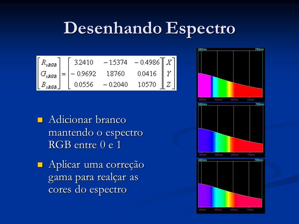 Desenhando Espectro Adicionar branco mantendo o espectro RGB entre 0 e 1.