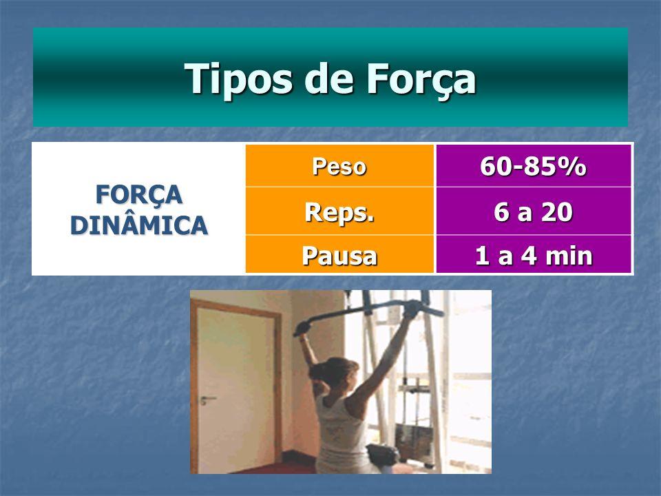 Tipos de Força FORÇA DINÂMICA Peso 60-85% Reps. 6 a 20 Pausa 1 a 4 min