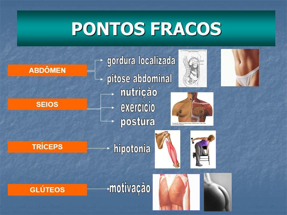 PONTOS FRACOS ABDÔMEN SEIOS TRÍCEPS GLÚTEOS gordura localizada