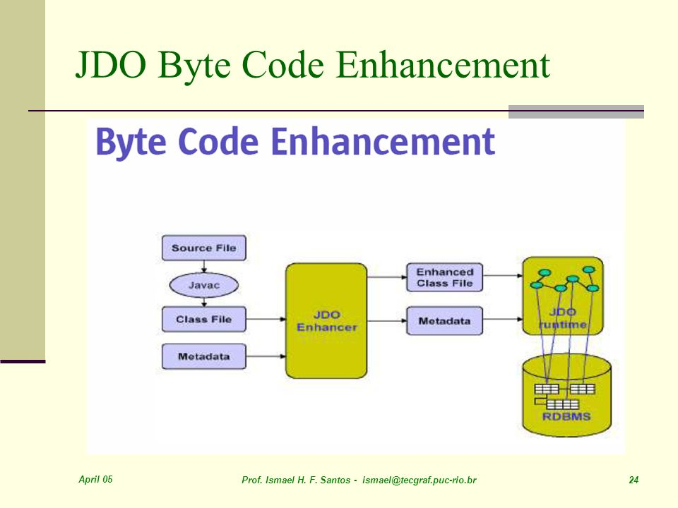 JDO Byte Code Enhancement