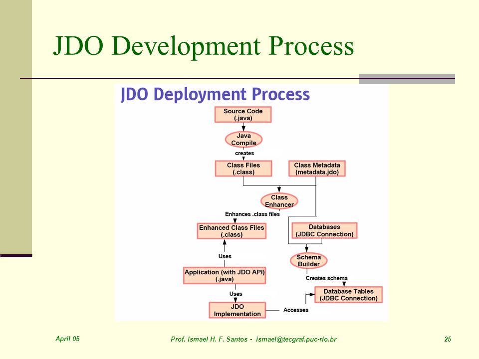 JDO Development Process