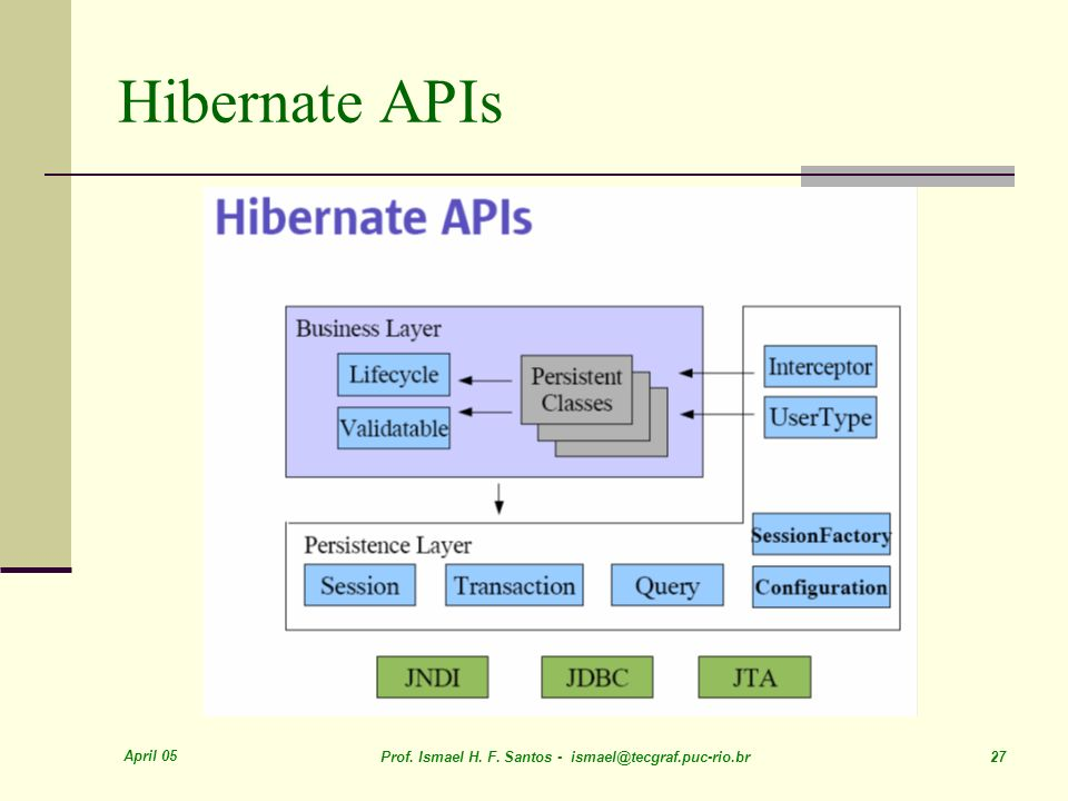 Hibernate APIs April 05. Prof. Ismael H. F.