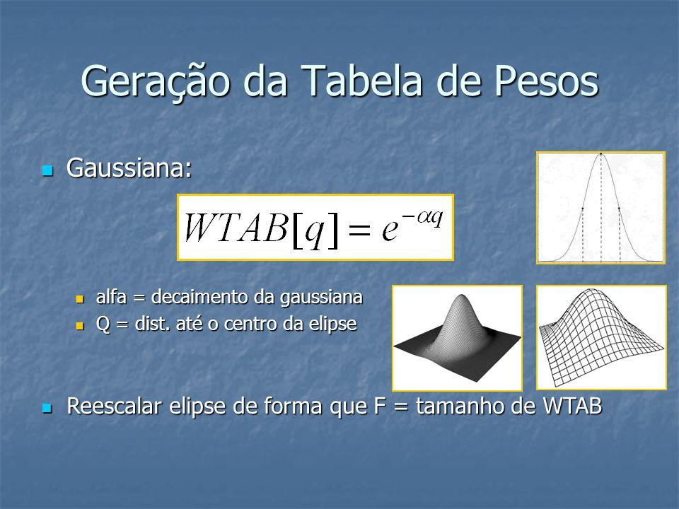 Geração da Tabela de Pesos