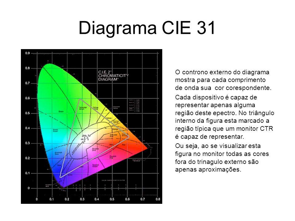 Diagrama CIE 31O controno externo do diagrama mostra para cada comprimento de onda sua cor corespondente.