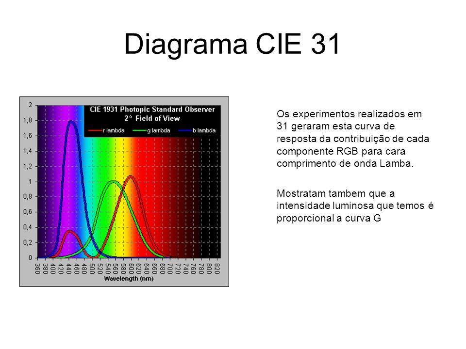 Diagrama CIE 31