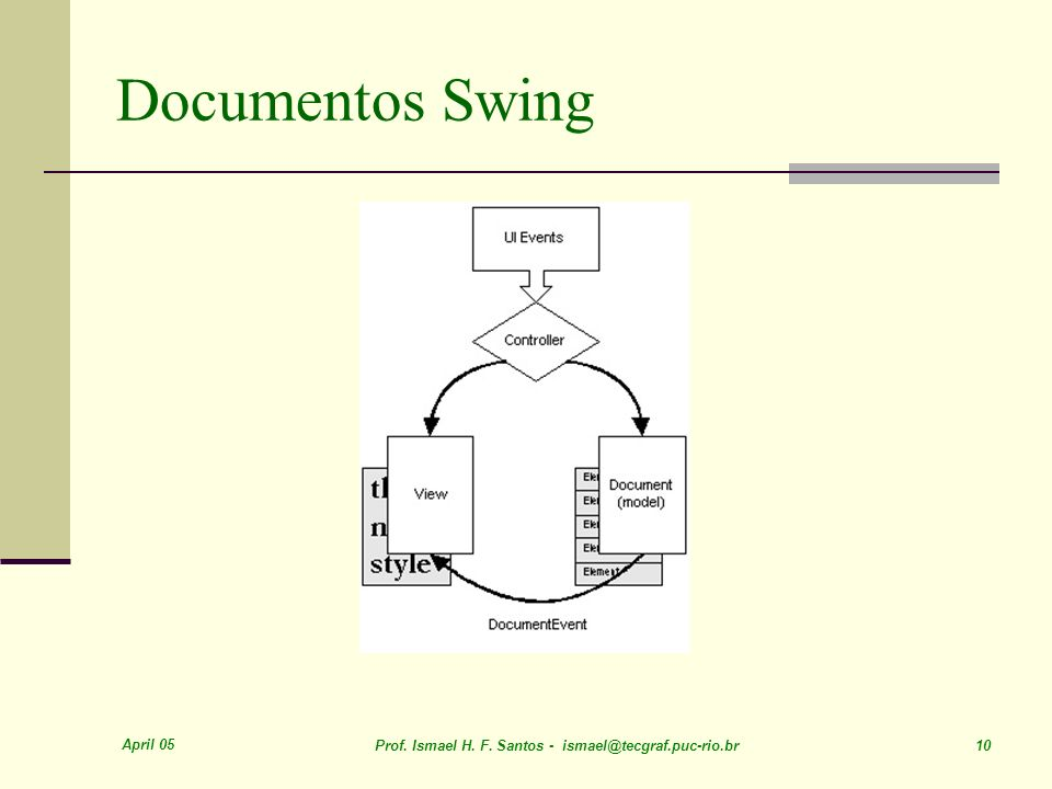 Documentos Swing April 05
