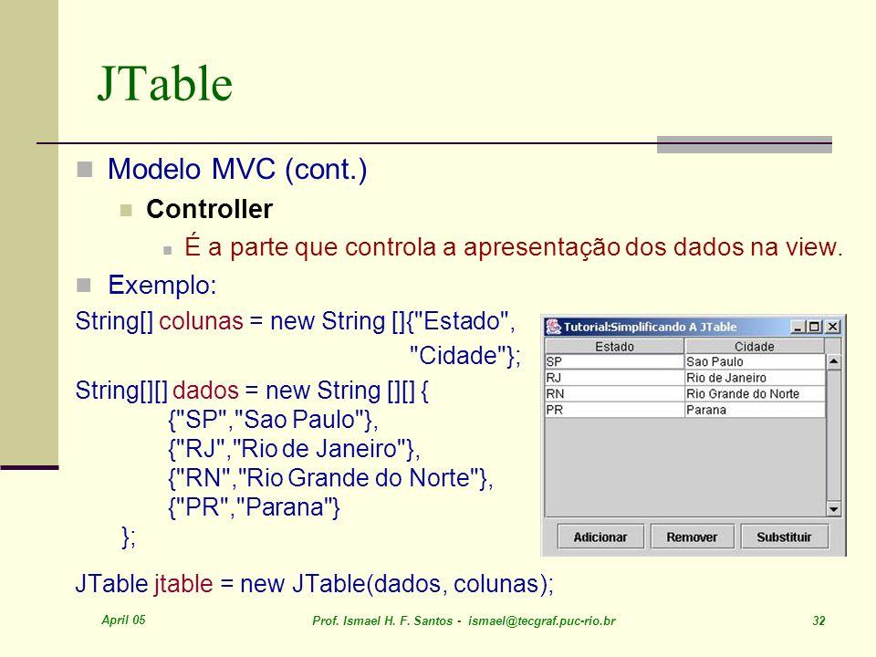 JTable Modelo MVC (cont.) Controller Exemplo: