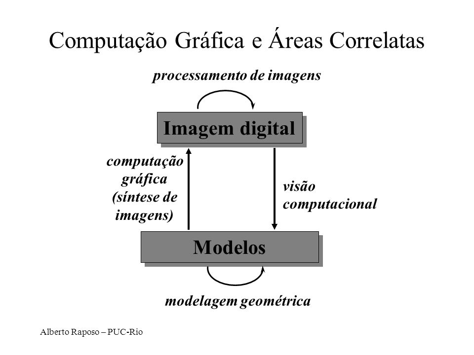 Computação Gráfica e Áreas Correlatas