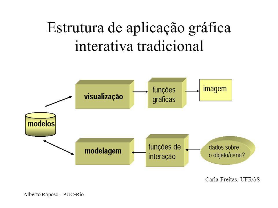 Estrutura de aplicação gráfica interativa tradicional